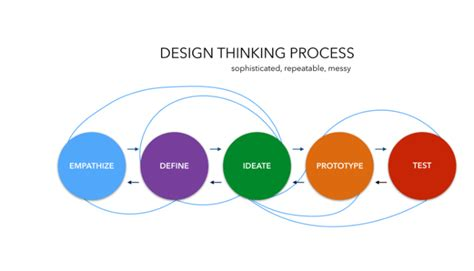 design thinking approach put the user at the center and save time with design