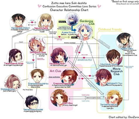 character relationship chart honeyworks characters relationship chart based on