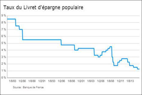 Plafond Livret Ca by Lep Livret 233 Pargne Populaire Comment 231 A Marche