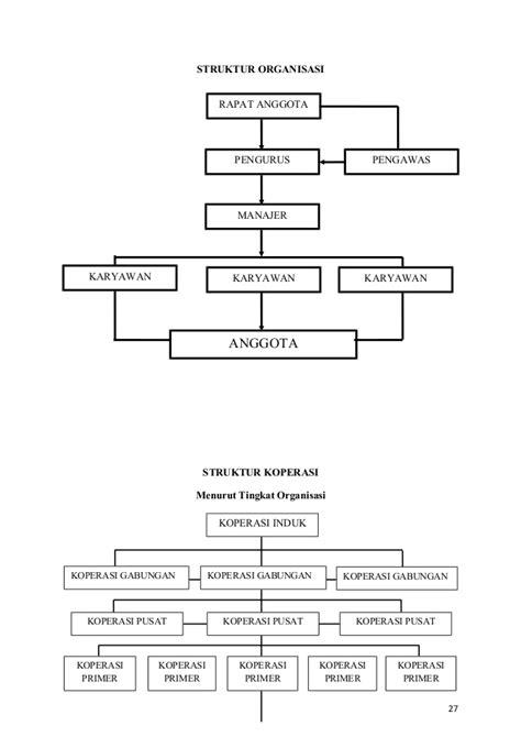 makalah dasar dasar pengorganisasian desain dan struktur organisasi makalah bentuk bentuk perusahaan