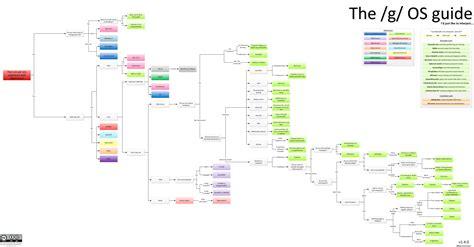 linux flowchart gu 237 a para elegir tu distro ideal o intentarlo