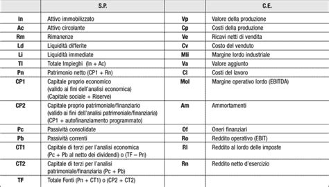 tavola dei valori economia aziendale pianetascuola