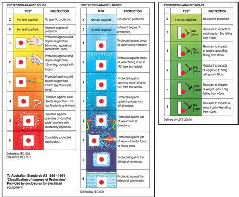 ingress protection chart ip ratings chart nz hella environmental influence