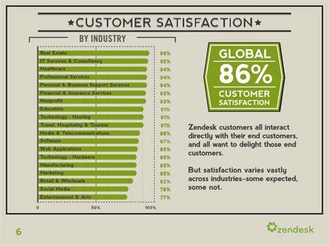 zendesk wp customer satisfaction report