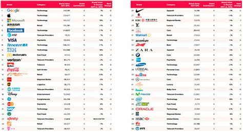 why apple 1st on brandz top 100 most valuable global brands 2012 list apple and microsoft lead the brandz top 100 most valuable global brands 2017