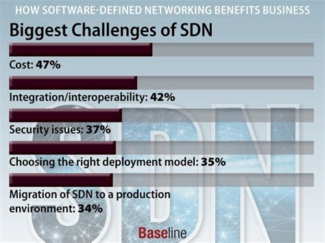 guide to security in sdn and nfv challenges opportunities and applications computer communications and networks books how software defined networking benefits business
