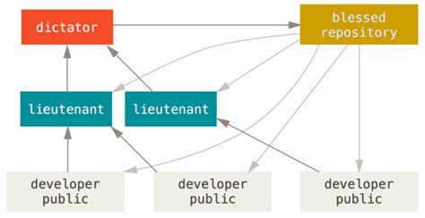 git distributed workflow git distributed workflows