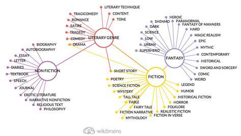 Essay As A Literary Genre by Mappe E Schede Di Inglese Storia E Letteratura Inglese E Angloamericana Libro Di Scuola