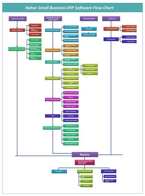 erp flowchart nahar technologies p ltd small business erp software