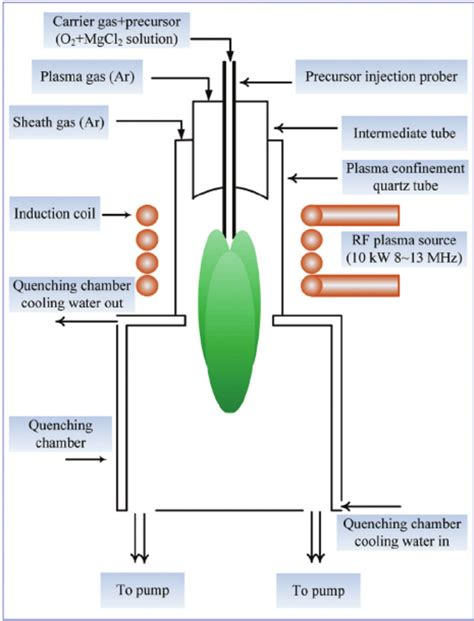 radio frequency inductor schematic diagram of the radio frequency rf induction thermal plasma