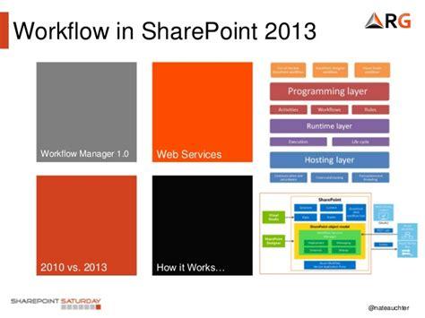 what are workflows in sharepoint 2013 sharepoint designer workflow best free home design