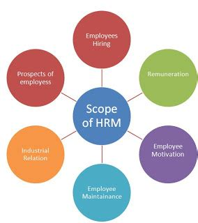 Mba System Management Scope by Hr Persona