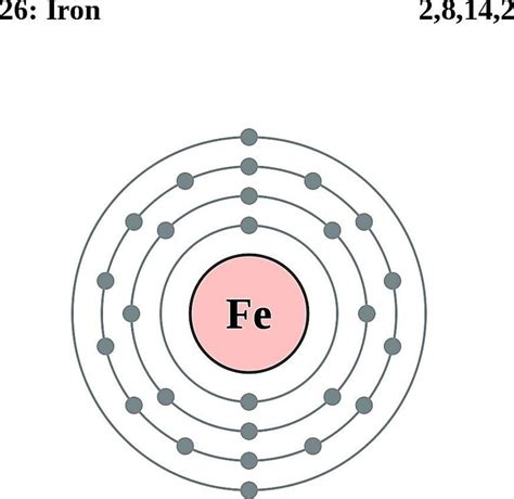 lewis dot diagram of iron atoms diagrams electron configurations of elements