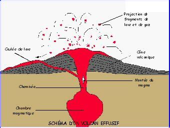 d馭inition de chambre magmatique sch 233 ma volcan chambre magmatique