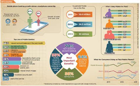 mobile banking usage mobile banking usage infographic