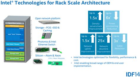 Rack Scale Architecture pq show 33 intel rack scale architecture real or