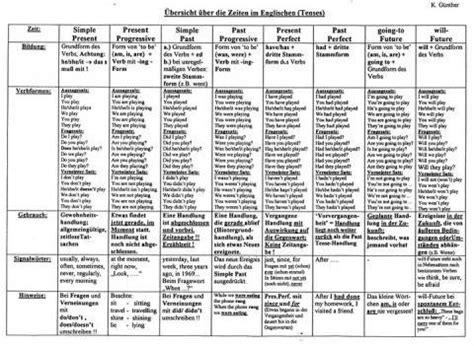 tabelle auf englisch brauche dringend hilfe bei den zeitformen in englisch