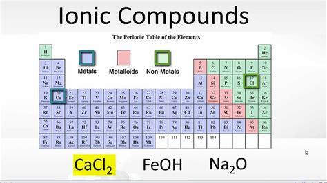 exle of ionic bond exles of ionic bonding
