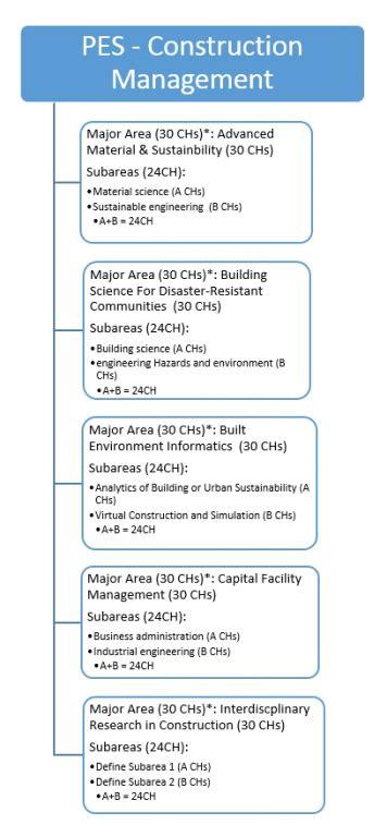 Https Www Umb Edu Academics Cm Masters Programs Degrees 41 Mba Program by Construction Management