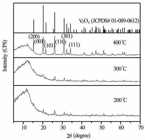 xrd pattern of vanadium soft chemical synthesis of vanadium oxide nanostructures