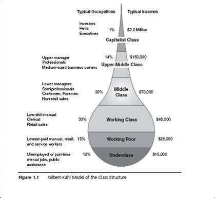 the american class structure in an age of growing inequality books module 6 social stratification sociology 101