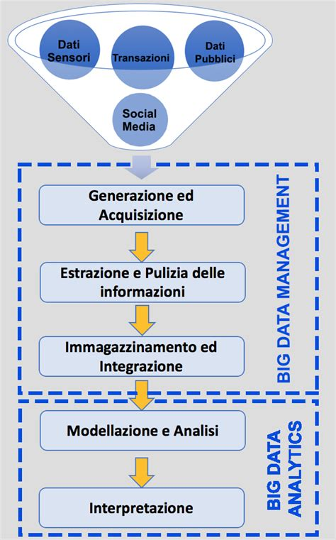 bid significato 28 images file big data cycle png