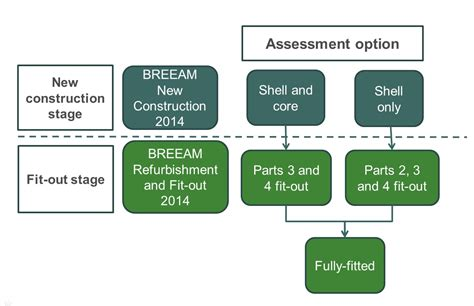 define refurbishment appendix d breeam new construction and shell and core