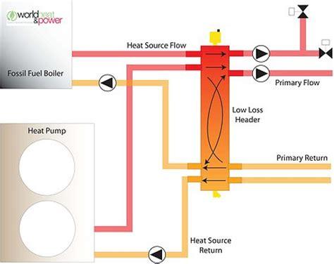 design low loss header world heat power low loss headers