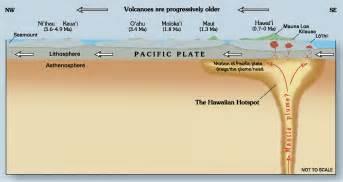 file hawaii hotspot cross sectional diagram jpg