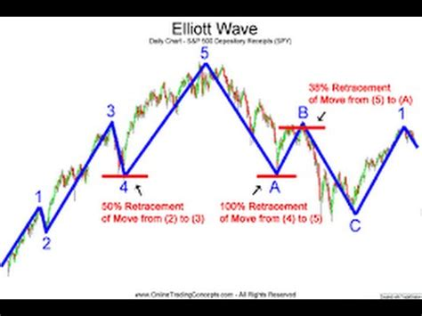 The Wave Principle by How Can The Elliott Wave Principle Improve My Trading