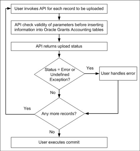 budgeting process flowchart oracle grants accounting user guide