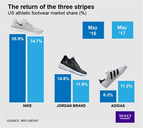athletic shoes market adidas gains ground on nike for market position