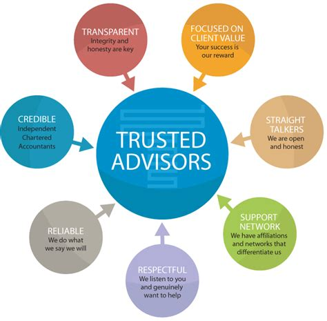 Trusted Search Traverse Accountants Trusted Advisors