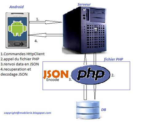 tutorial android json php mysql mobilerie tuto connexion android mysql json php