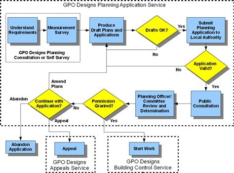planning process flowchart guide to planning permission and building regulations for