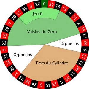 roulett tisch file european wheel svg wikimedia commons