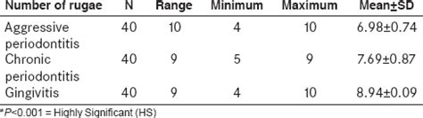 pattern comparison meaning rugae pattern determination in periodontitis patients a
