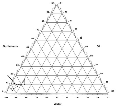 Ternary phase diagrams with 28 more ideas ternary phase diagrams ternary diagram graph paper images how to guide and refrence ccuart Gallery