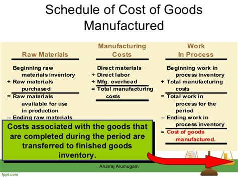 schedule of cost of goods manufactured template classification of cost