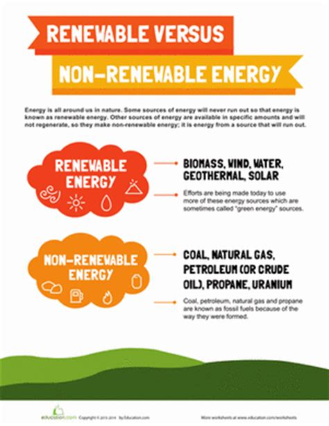 Energy Resources Worksheet by Renewable And Non Renewable Energy Worksheet Education