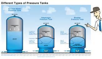 Galvanized Bathtub For Sale Water Pressure Tank Well Water Pressure Tanks Bladder Tank