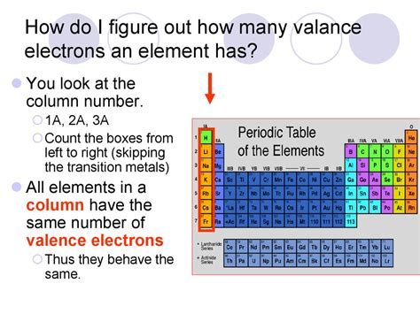 How Many Elements Are There In The Periodic Table by Properties Of Atoms And The Periodic Table