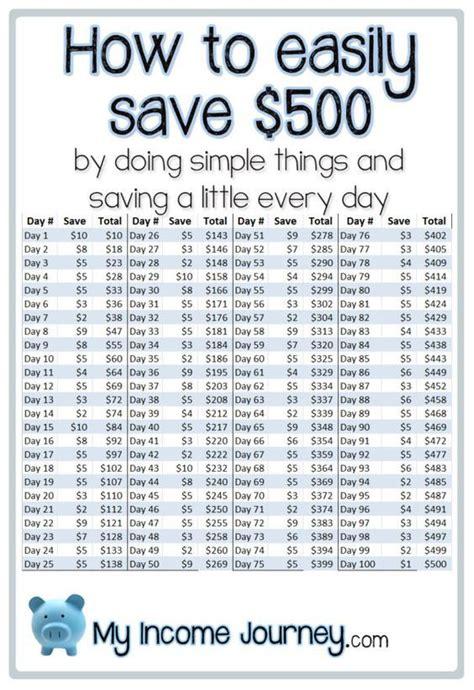 5 Money Ideas That Take 1000 Ideas About Saving Money On Ways To Save