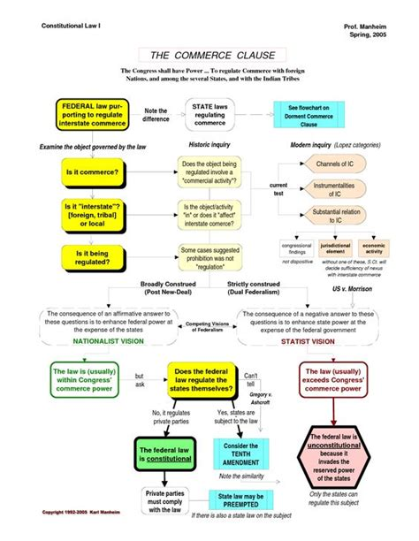 constitutional flowchart constitutional commerce clause flowchart more