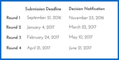 Lbs Mba Deadlines 2016 by Business School Mba Essay Tips Deadlines