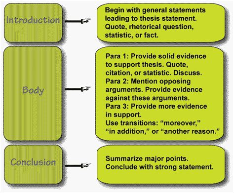 Essay Structure by Essay Structure