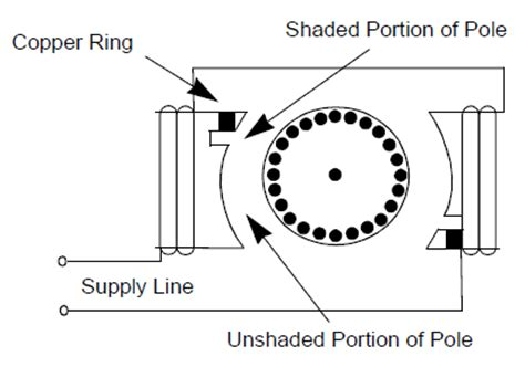 shaded pole motor wiring diagram 32 wiring diagram