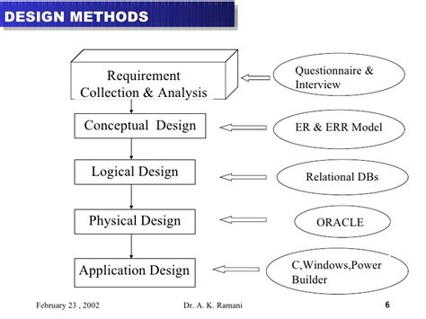 physical layout meaning database 3 conceptual modeling and er
