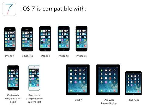 iOS 7 Upgrade and Installation Guide for compatible Apple