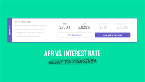 what is apr and how the difference between apr and interest rate on a mortgage